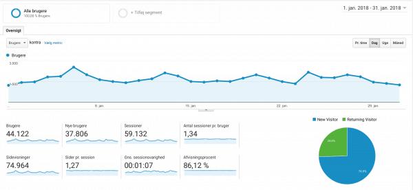 Rigeligtsmør.dk besøgstal, Google Analytics